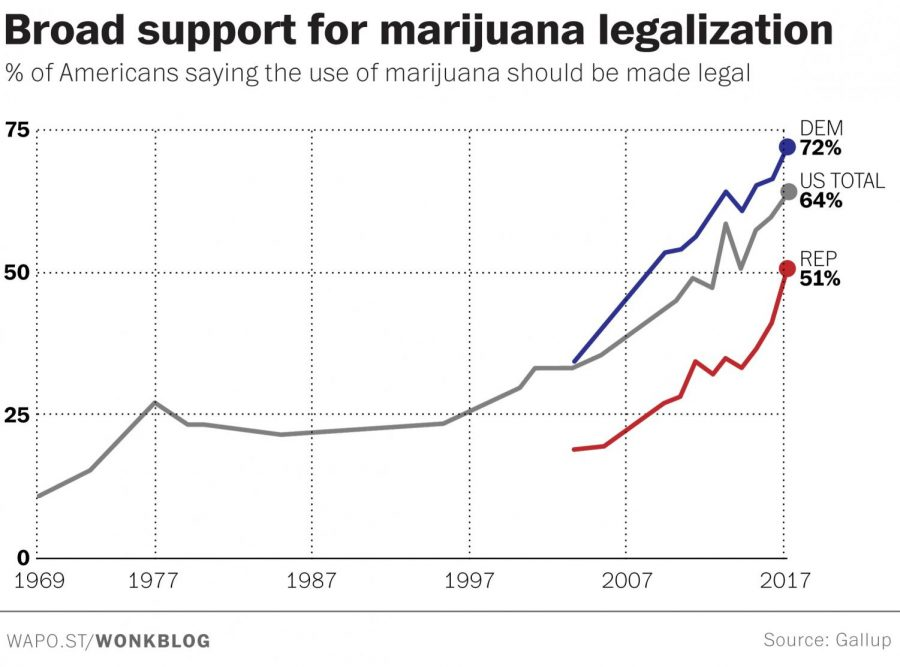 For the first time, a majority of Republicans support cannabis legalization