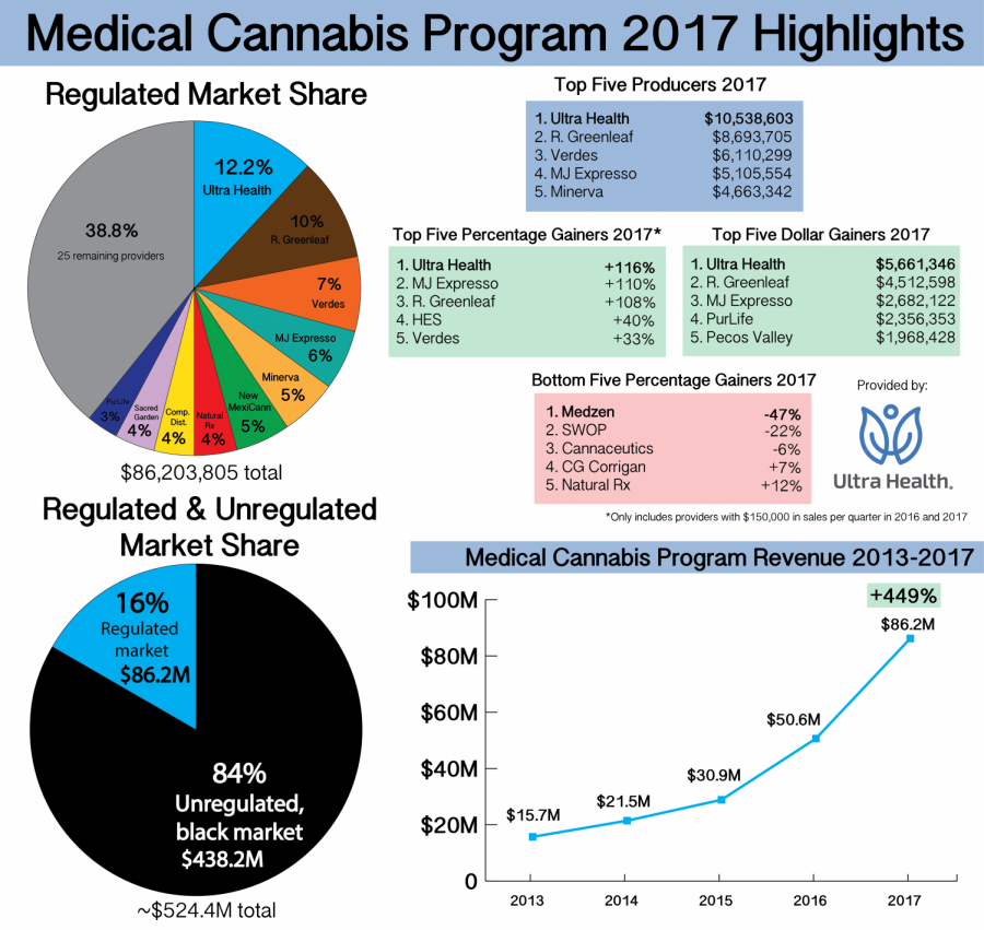 Medical cannabis in New Mexico sees record growth in 2017