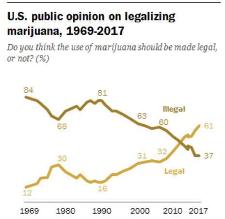 More Americans support cannabis legalization than ever before
